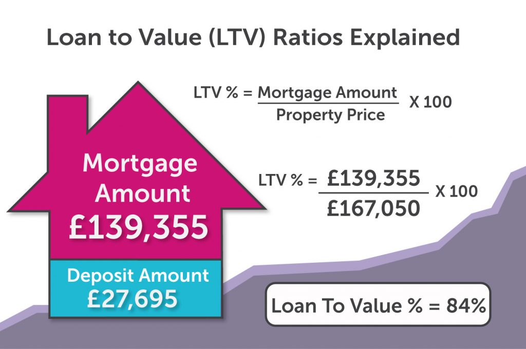 Loan-to-Value Infographic Manchester