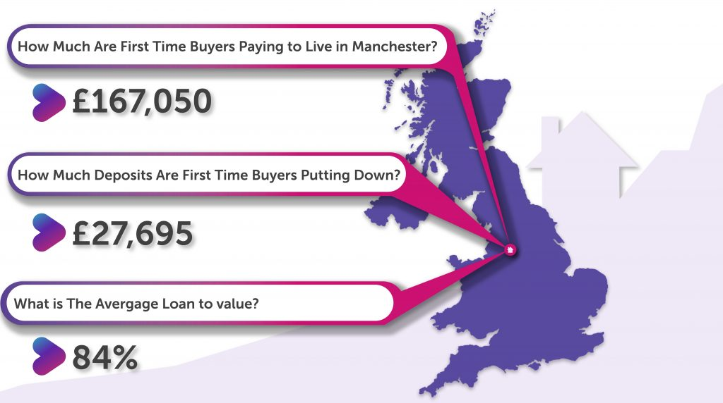 How Much Deposit Are First-Time Buyers in Manchester Putting Down?