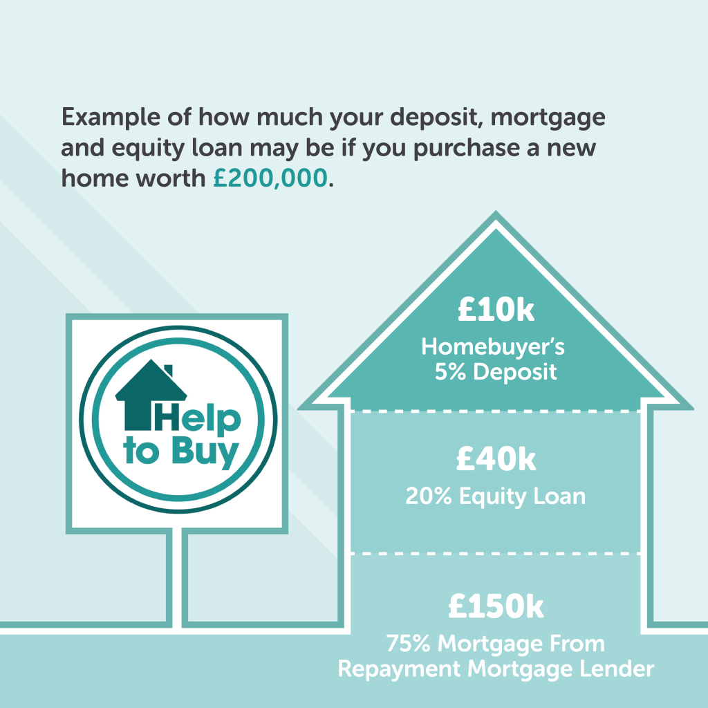 Help-To-Buy | Manchestermoneyman